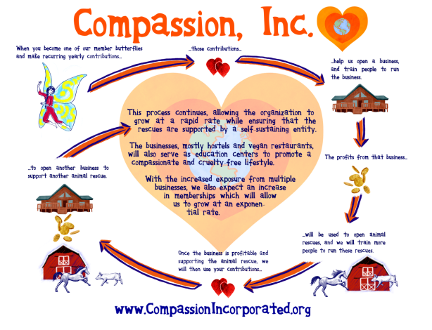 Compassion, Incorporated